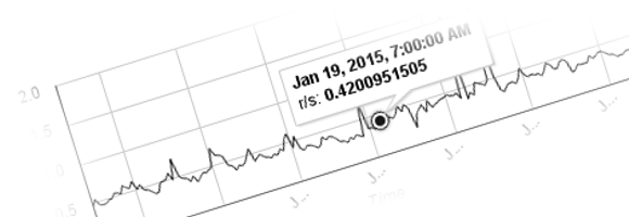 Munin Google Charts